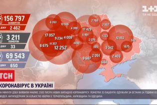 Статистика коронавируса: за сутки в Украине обнаружили 2,5 тысячи новых случаев инфицирования