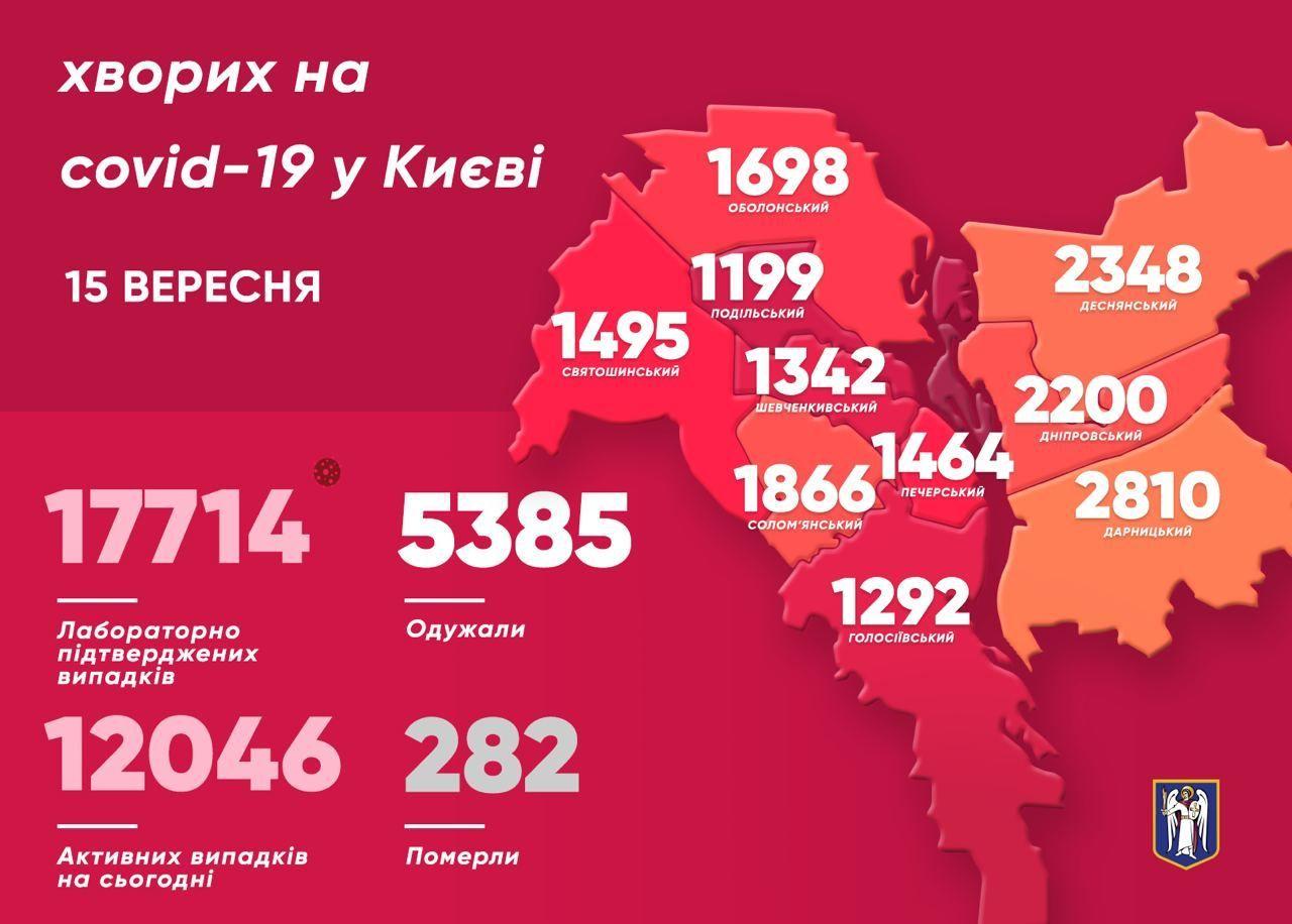 Коронавірусна статистика у Києві станом на 15 вересня, інфографіка