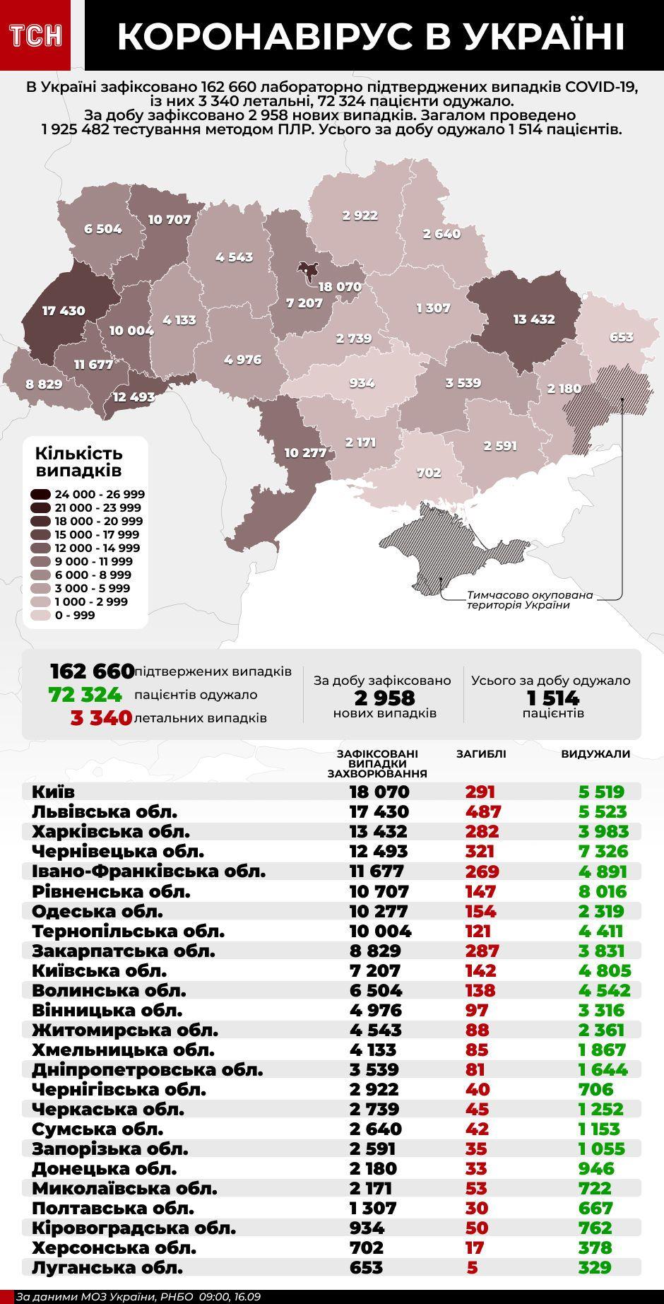 Коронавірус в Україні - інфографіка станом на 16 вересня
