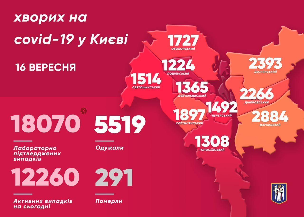 Коронавірусна статистика у Києві станом на 16 вересня, інфографіка, мапа