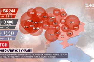Вірусний антирекорд: за минулу добу на коронавірус захворіли 3584 українців