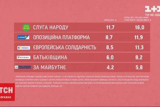 В областные советы 5-процентный барьер преодолевают 5 партий