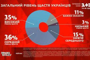 """У """"Право на владу"""" оголосили результати рейтингу щастя серед українців"""