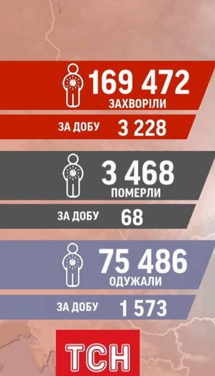Данные от Минздрава: за минувшие сутки в Украине зафиксировали 3228 случаев инфицирования коронавирусом