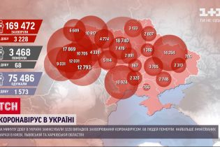 Коронавірус в Україні: за минулу добу хворобу виявили у 3228 людей