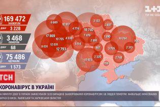 Від початку пандемії коронавірус виявили майже в 170 тисяч українців