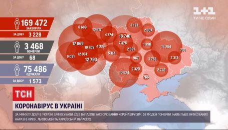 С начала пандемии коронавирус обнаружили почти у 170 тысяч украинцев