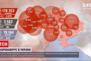 Статистика від МОЗ: за добу в Україні зафіксували 2 675 нових випадків коронавірусу
