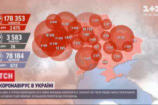 Коронавирус в Украине: за сутки зафиксировали 2675 новых случаев инфицирования