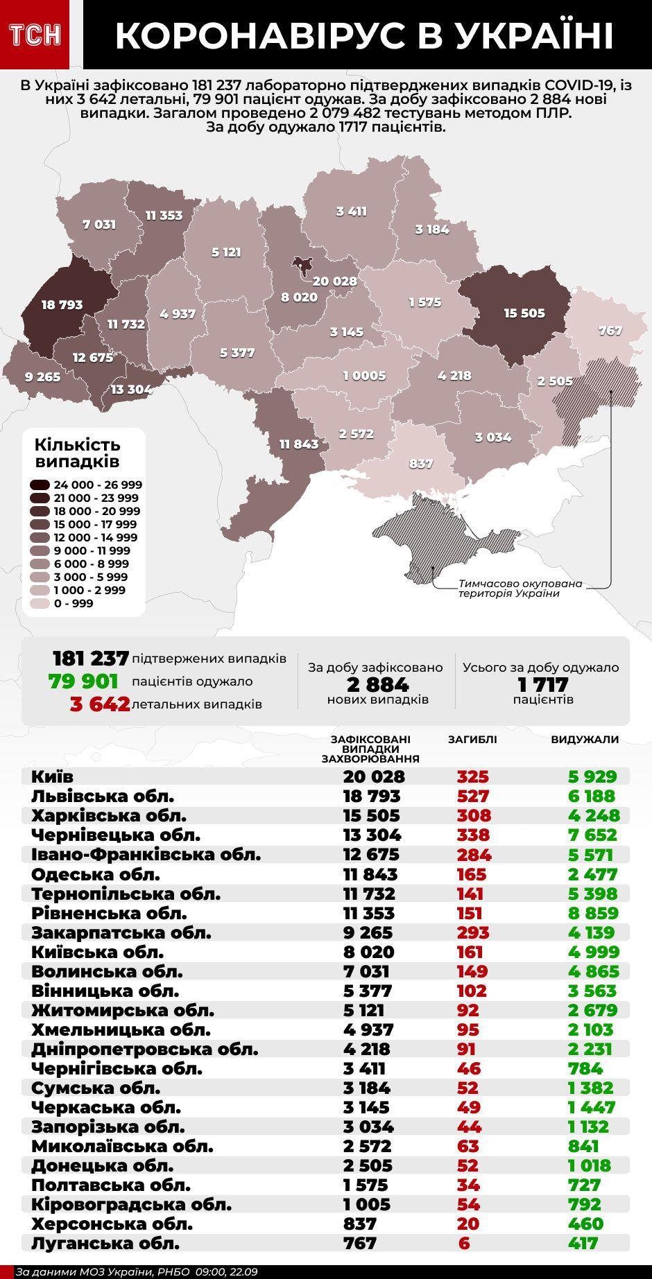 Коронавірус в Україні - інфографіка станом на 22 вересня