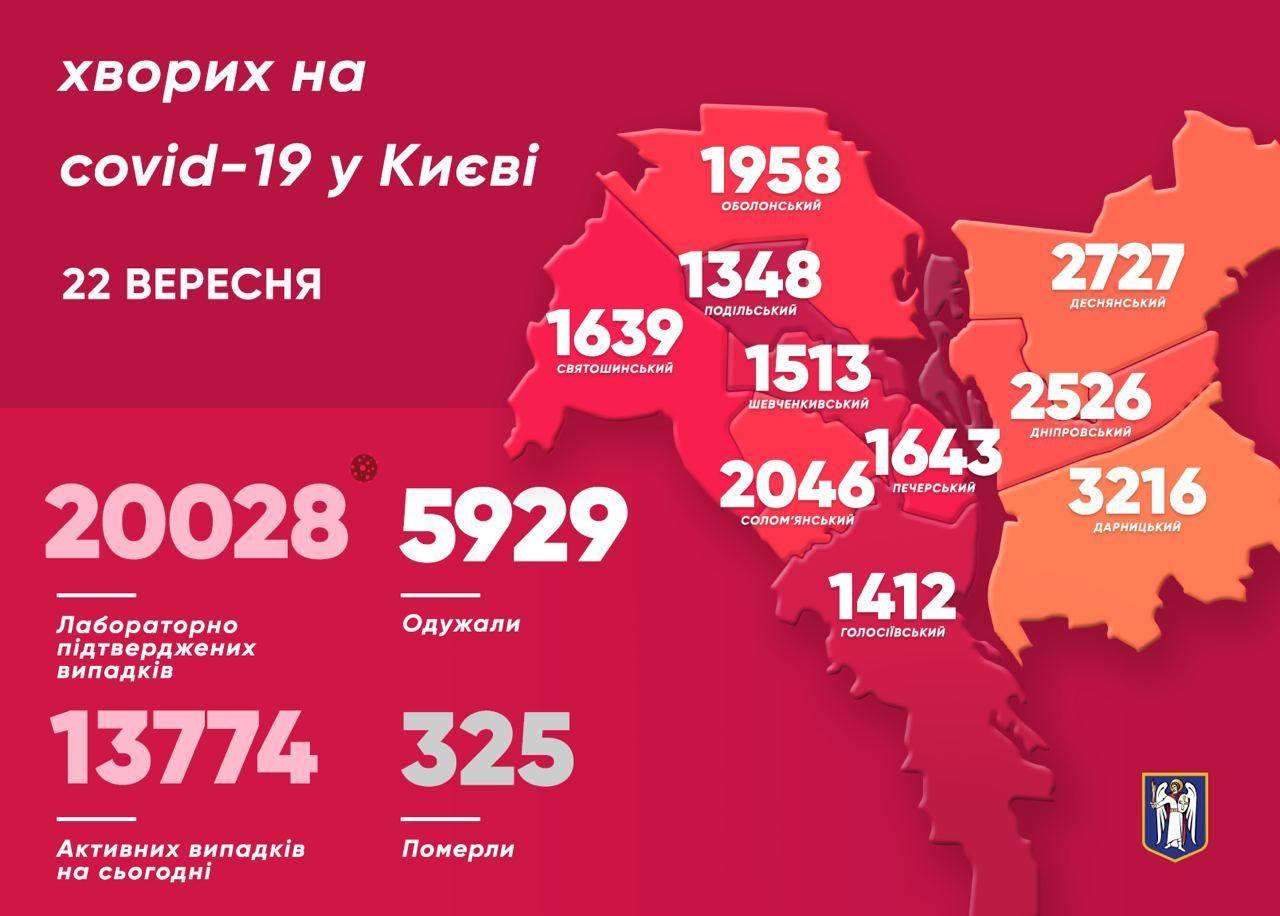 Коронавірусна статистика у Києві станом на 22 вересня