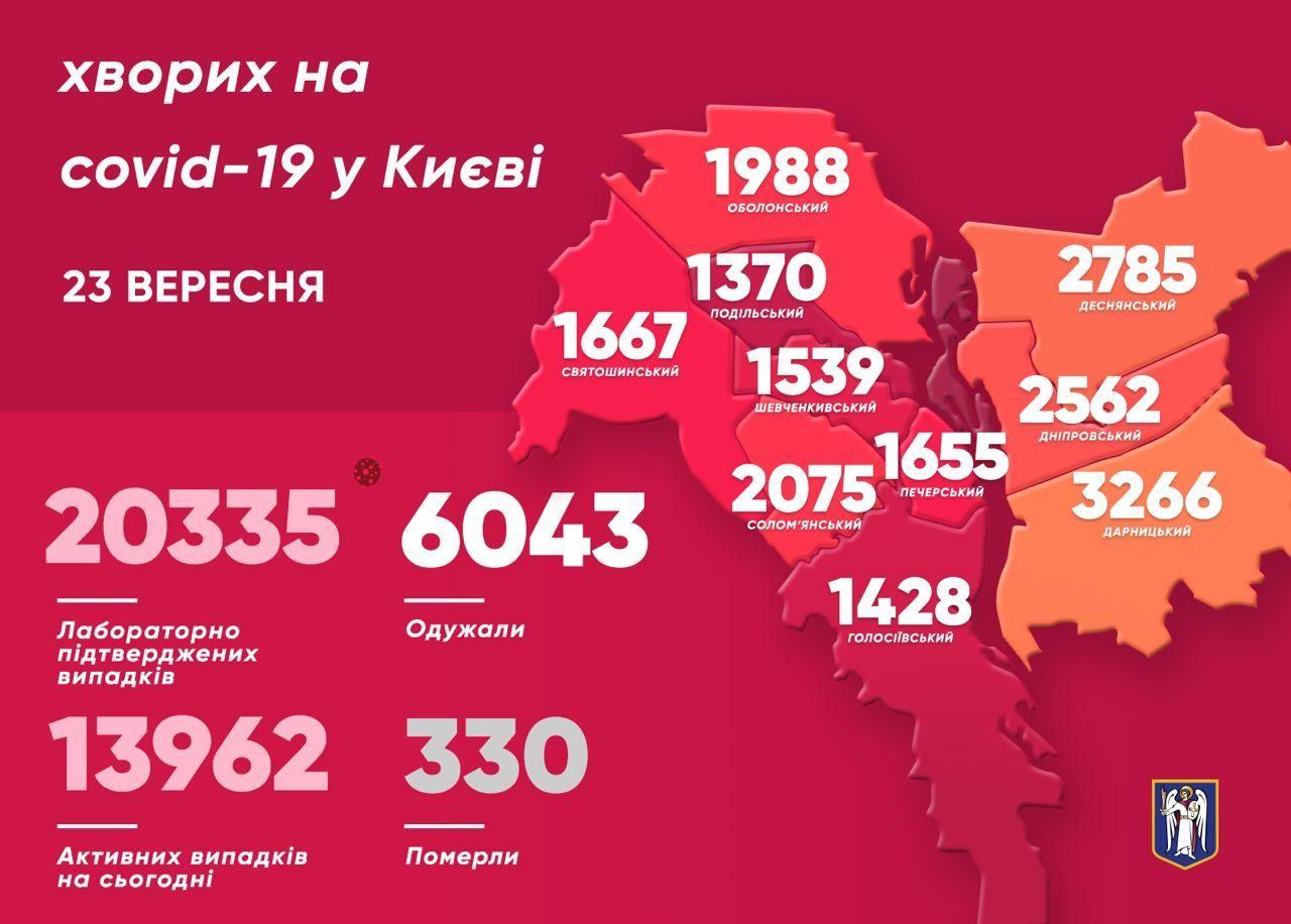 Коронавірусна статистика у Києві на 23 вересня, інфографіка, мапа