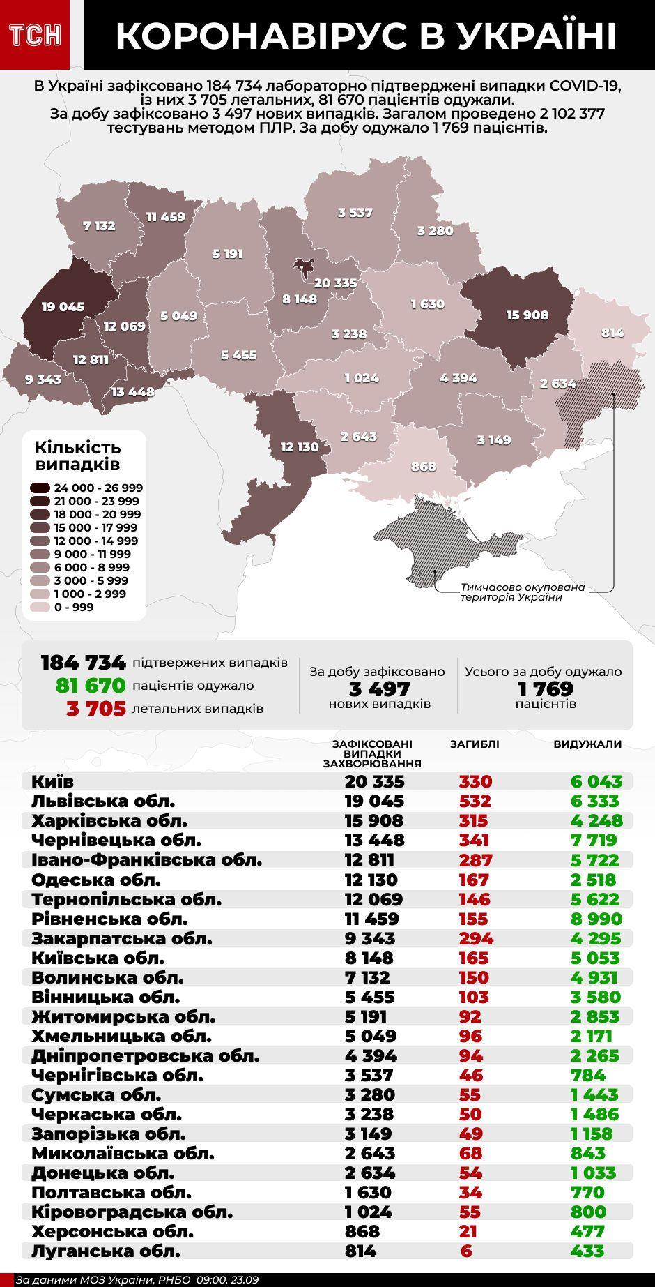 коронавірус інфографіка 23 вересня