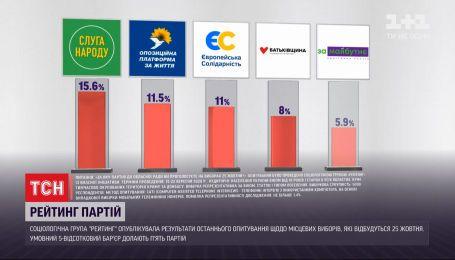 """""""Рейтинг"""" опублікував результати останнього опитування щодо місцевих виборів"""
