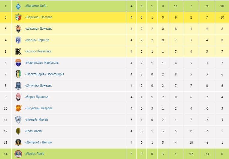 УПЛ таблиця після 4 туру
