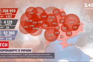 В Украине за сутки обнаружили более 4 тысяч новых больных коронавирусом, лидирует Харьковская область