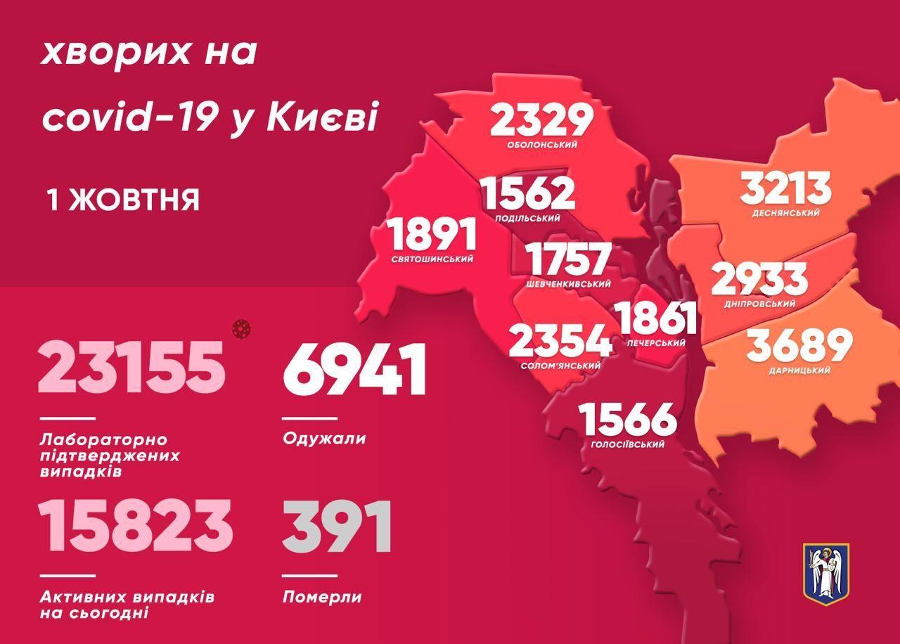 Коронавірусна статистика по Києву станом на 1 жовтня