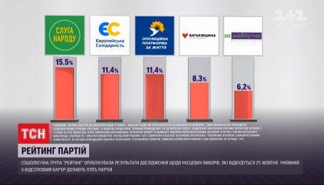 """Симпатії виборців: соціологічна група """"Рейтинг"""" опублікувала результати останнього опитування"""