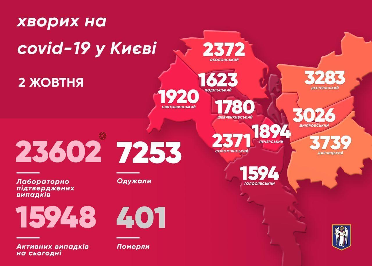 Коронавірусна статистика у Києві станом на 2 жовтня, інфографіка, мапа захворюваності