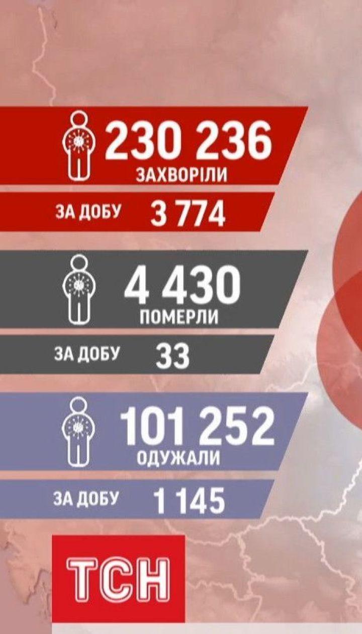 За добу в Україні - 3774 нових випадки COVID-19