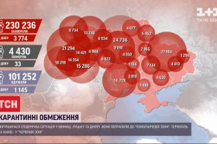 За сутки в Украине - 3774 новых случая COVID-19