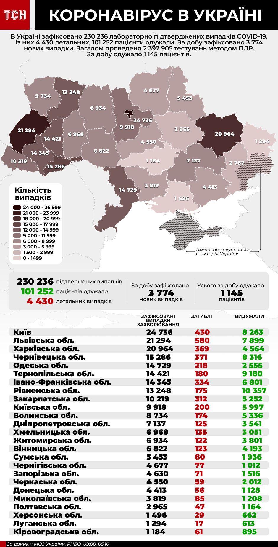 коронавірус інфографіка 5 жовтня