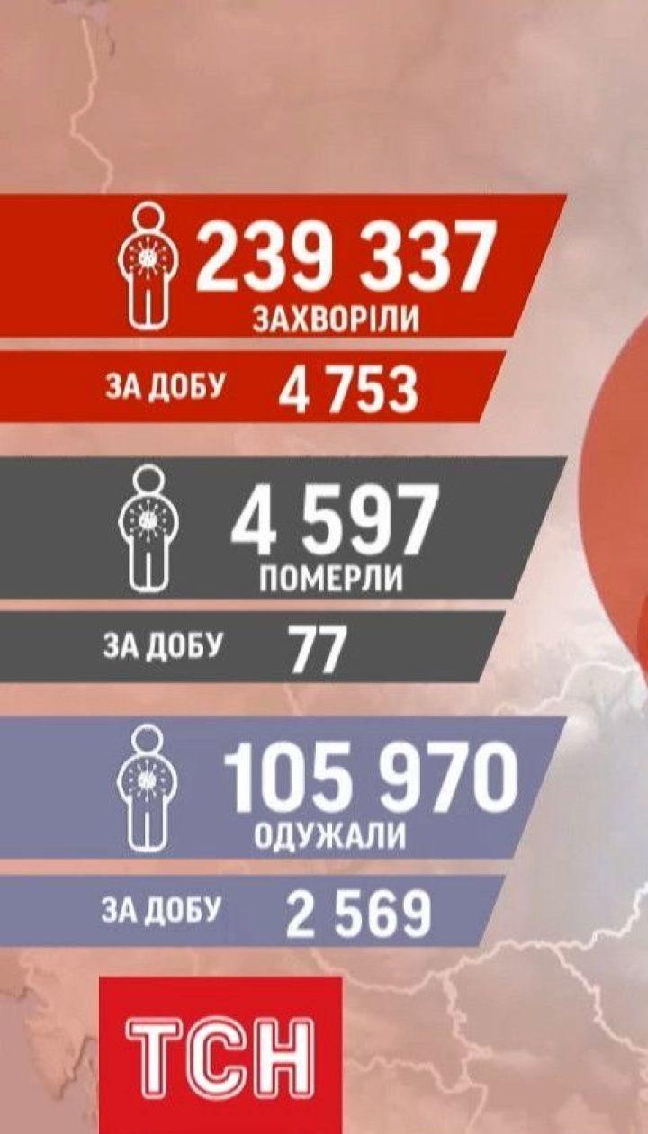 В Україні за добу виявили 4 753 нових інфікованих коронавірусом