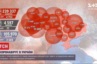 Так багато не було ще ніколи: в Україні - 4753 випадків коронавірусу за добу