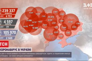 Статистика коронавірусу: найбільше хворих за добу виявили у Харківській області