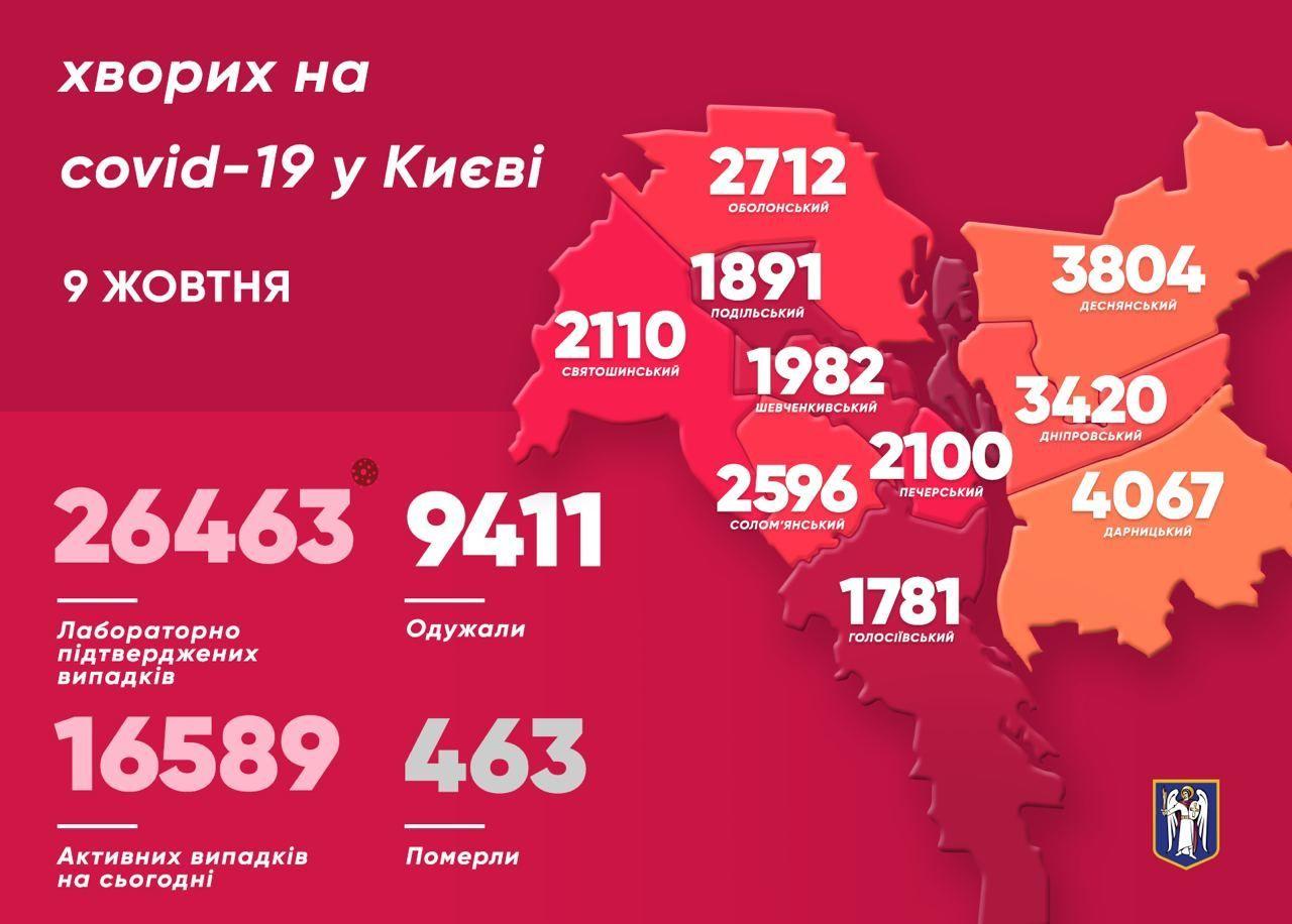 Коронавірусна мапа Києва станом на 9 жовтня