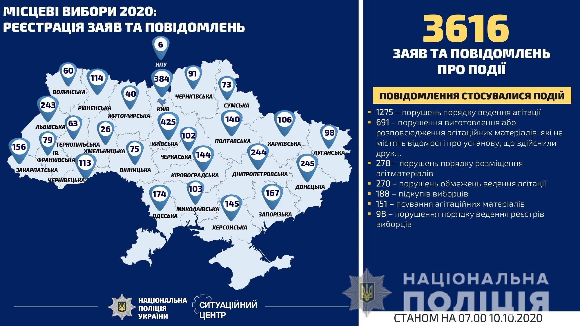 інфографіка порушення виборчого процесу_1