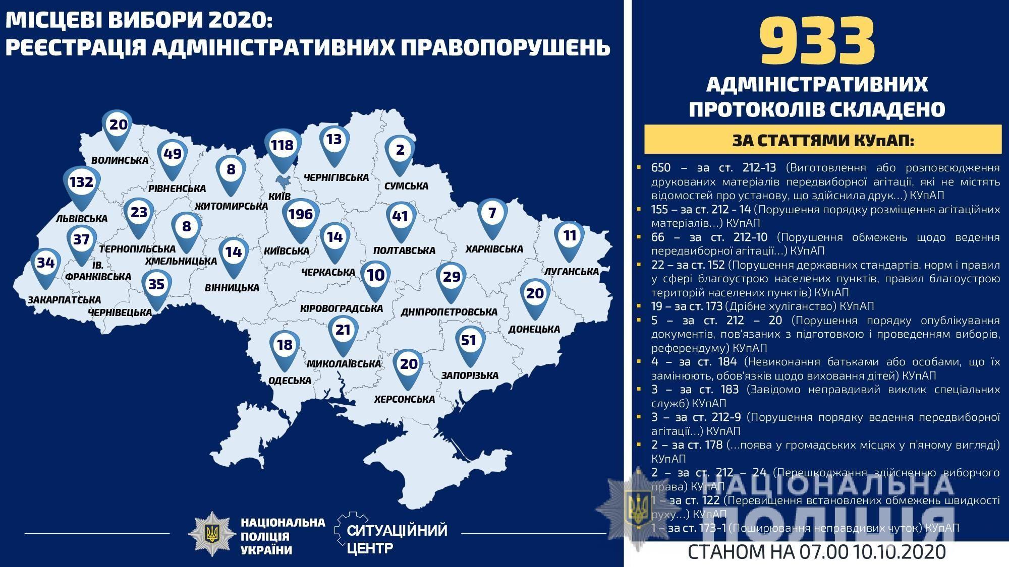 інфографіка порушення виборчого процесу_3