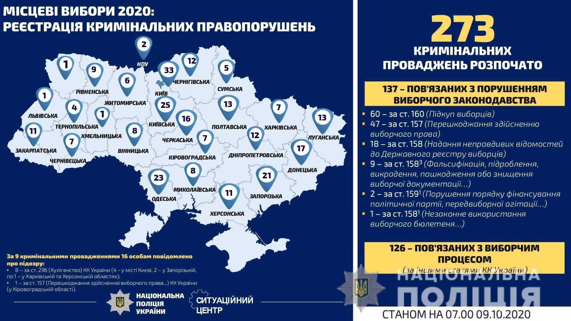 інфографіка порушення виборчого процесу_2