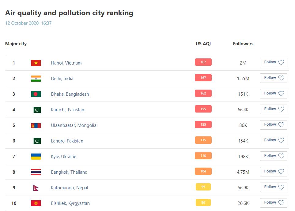 Рейтинг забруднення повітря