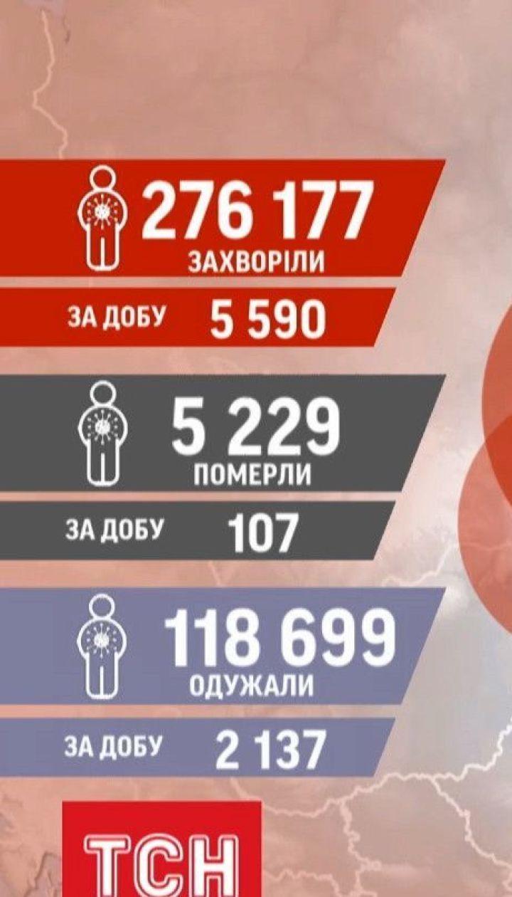 Статистика коронавірусу: за останню добу позитивні ПЛР-тести отримали ще 5 590 українців