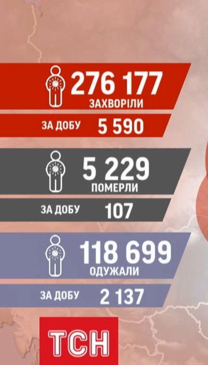 Статистика коронавируса: за последние сутки положительные ПЦР-тесты получили еще 5590 украинцев