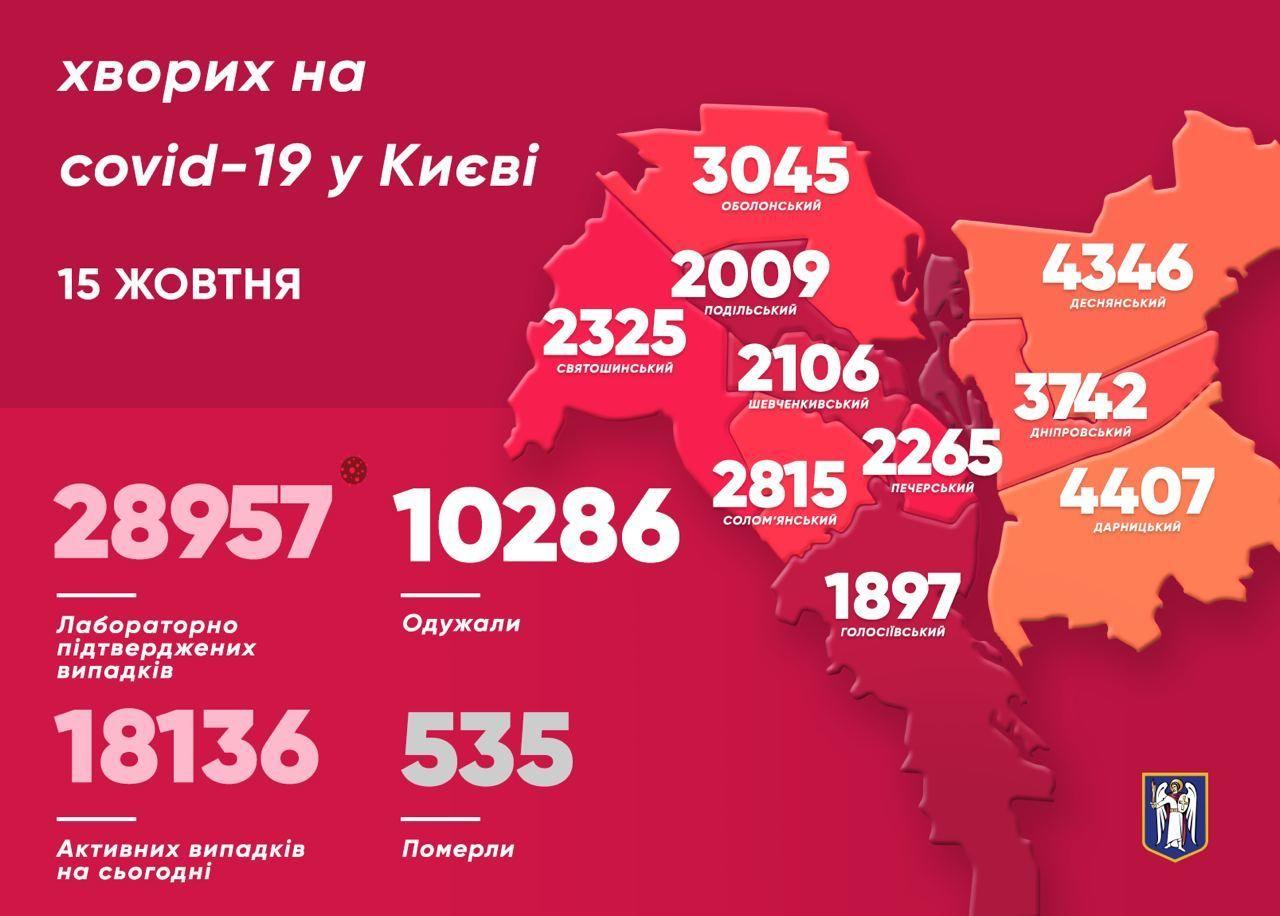 Коронавірусна статистика у Києві станом на 15 жовтня, мапа захворюваності, інфографіка