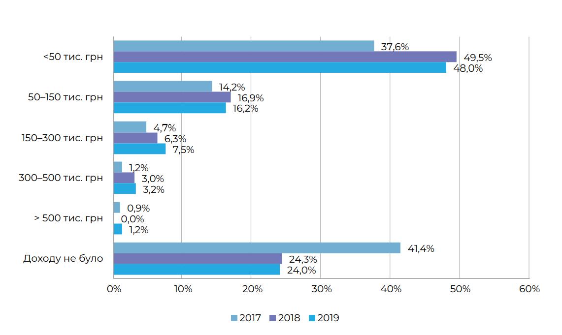 Дохід артистів від музичної діяльності у 2017-2019 році