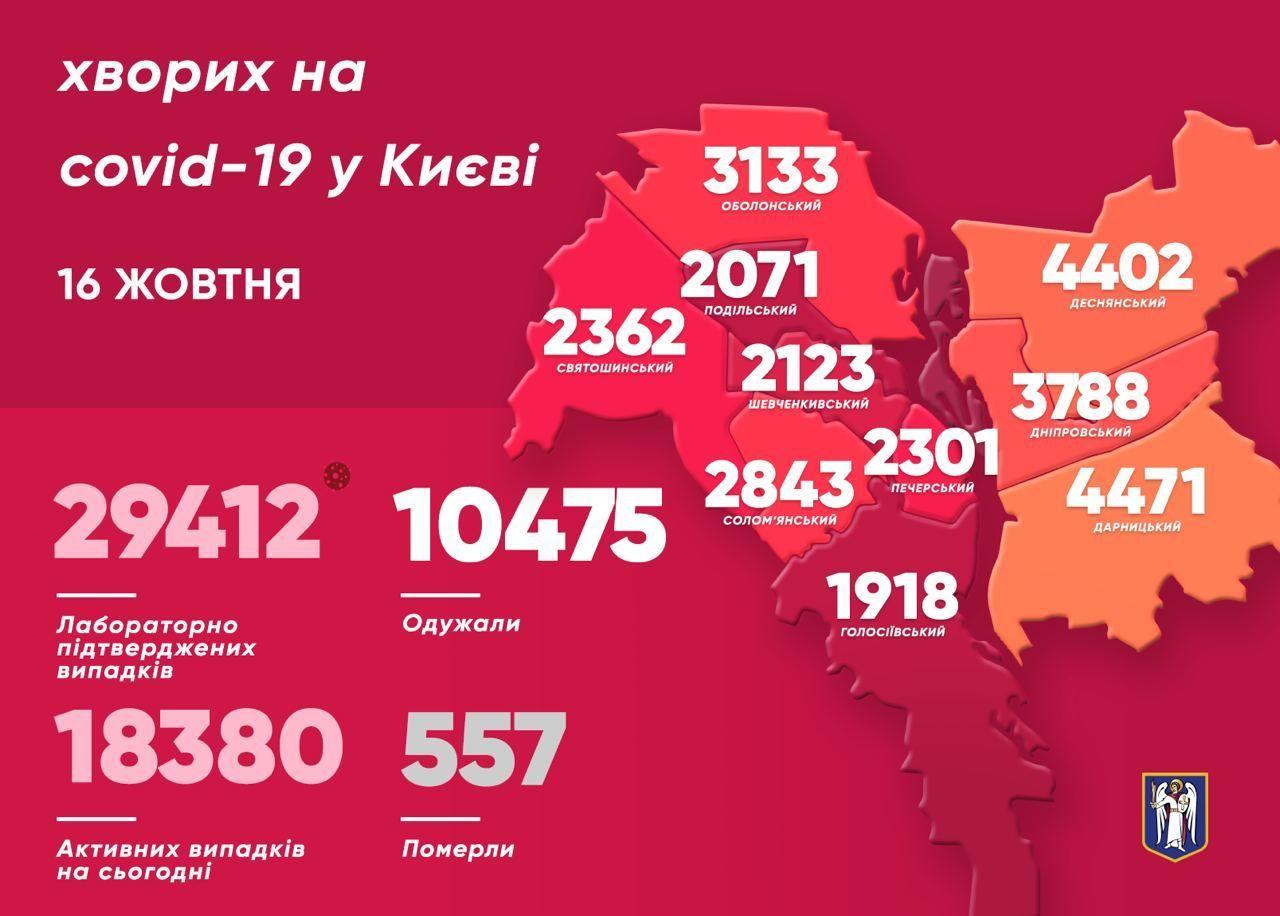 Коронавірусна мапа Києва станом на 16 жовтня