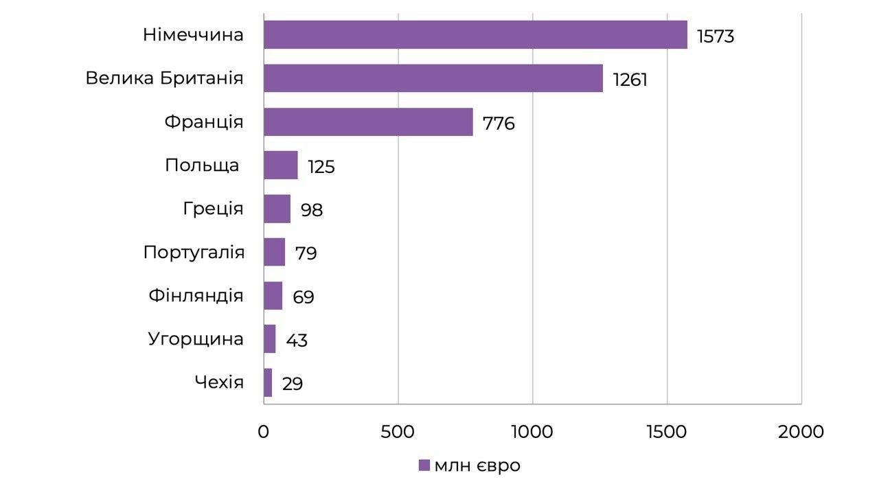Обсяг європейських концертних ринків (2019 рік)