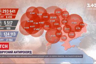 Коронавірусний антирекорд: за минулу добу зафіксували майже 6,5 тисяч випадків