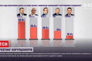 Результаты опроса: украинцы больше всего связывают коррупцию с Петром Порошенко и его партией