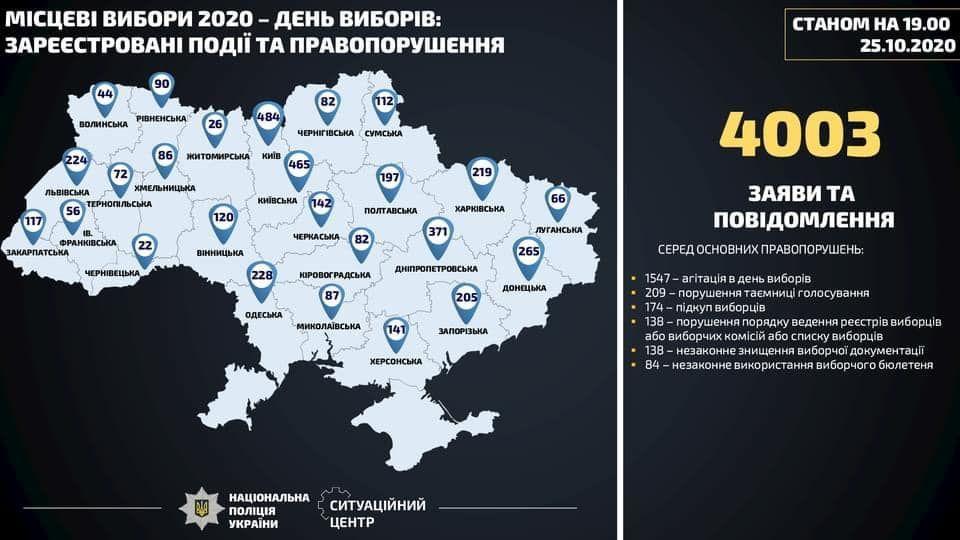 порушення на виборах 19.00