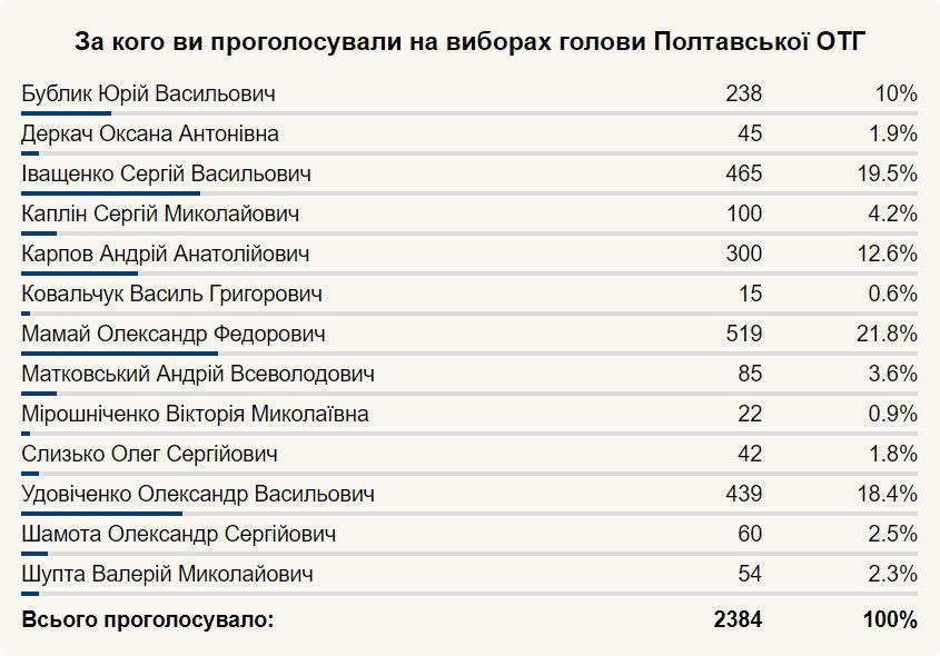 Полтава, выборы мэра