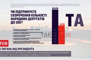 """Третина виборців проігнорували опитування від президента - соціологічна група """"Рейтинг"""""""