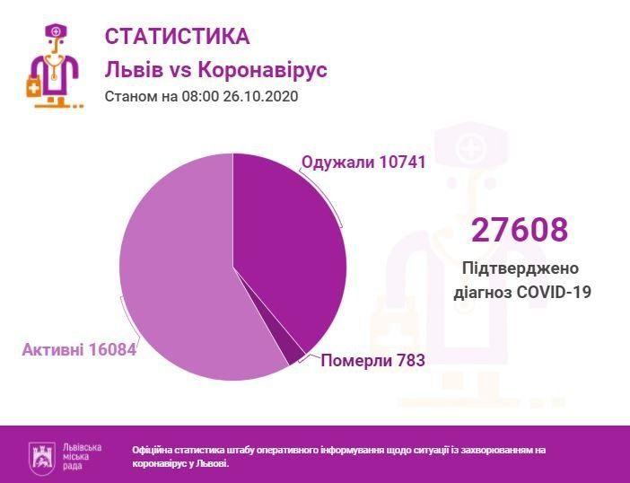 Коронавірус не вгамовується у Львівській області: що відомо станом на 26 жовтня
