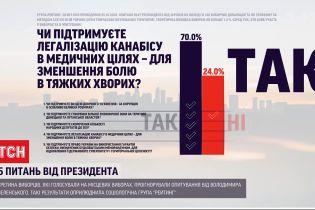 70% українців, які відповідали на 5 запитань Президента, підтримали легалізацію медичного канабісу