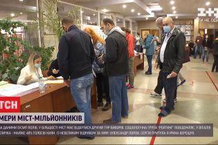В украинских городах-миллионниках, скорее всего, состоится второй тур выборов