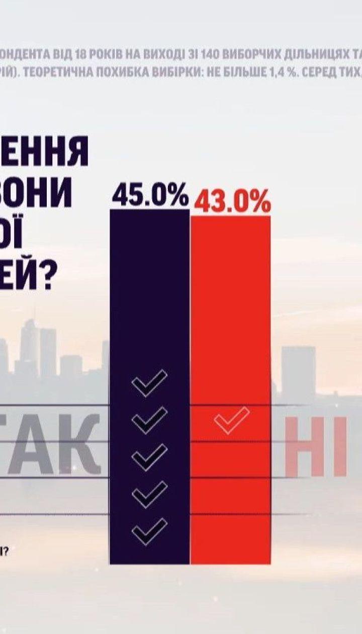 У загальному виборчому праві взяли участь 4 мільйони виборців