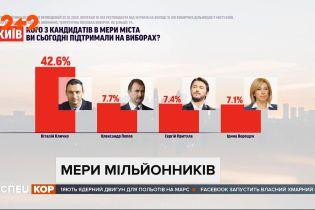 Чинні мери більшості великих українських міст виходять на цю посаду вдруге